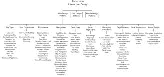 gui design patterns ui pattern documentation review