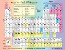 He On The Periodic Table New Superheavy Element To Enter Periodic Table