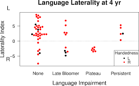 no population bias to left hemisphere language in 4 year olds with