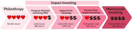 impact investing net impact