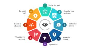 visual thinking methodology powerpoint diagram slidemodel