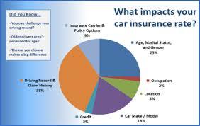 Car Insurance Estimates By Model by Articles Archives Car Insurance List