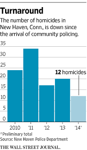Chicago Police Beat Map by Putting Police Officers Back On The Beat Wsj