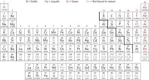 What Does Sn Stand For On The Periodic Table Introductory Chemistry 1 0 3 Flatworld