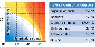 température idéale chambre bébé temperature ideale chambre la chambre bleue le paradis du marais