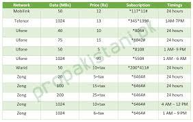 choosing the best 3g 4g package in pakistan