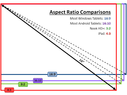 android tablet comparison illustration comparing tablet aspect ratios the ebook reader