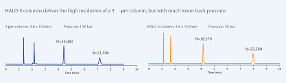 special 50 discount on halo 5 hplc columns biotech