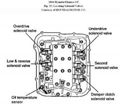 hyundai accent clutch problems 2004 hyundai elantra transmission problems transmission problem