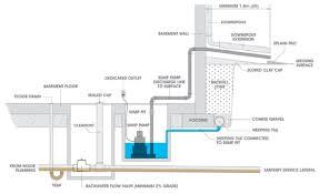 basement basement watchdog emergency battery backup sump pump