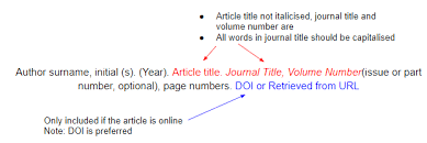 format apa citation how to cite sources in apa citation format mendeley