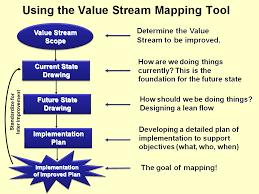 Value Stream Mapping Manufacturing 4 U Lean Manufacturing 101 Value Stream Mapping