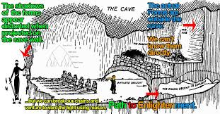 plato u0027s allegory of the cave and theory of the forms explained