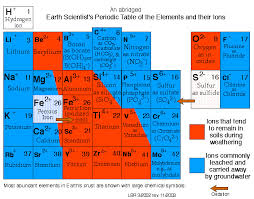 Cation And Anion Periodic Table Earth Scientist U0027s Periodic Table