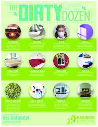the dirty dozen key areas to clean this spring rainbow