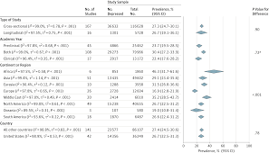 prevalence of depression and suicidal ideation among medical