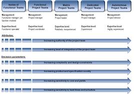 Job Description For Project Coordinator Project Management Structures Vs Functional Management Otc Toolkits