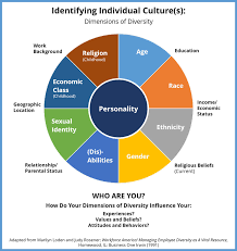 culture what is it and how does it influence us intercultural