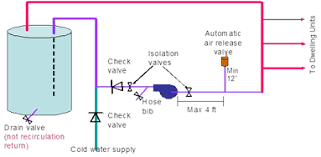 design criteria for hot water supply system 5 3 distribution systems