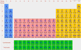 periodic table of elements test semiconductor materials
