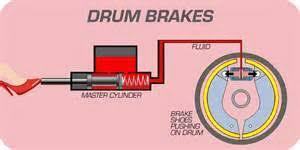 drum brake gif drum brake diagram バイクのドラムブレーキ 長所は