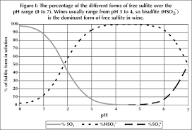 sulfur dioxide science behind this anti microbial anti oxidant