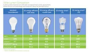 100 watt led light bulb a 7 watt led light emitting diode will produce the equivalent