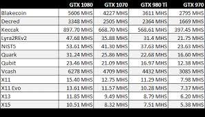 best black friday deals on gtx 1070 geforce gtx 1070 crypto mining blog
