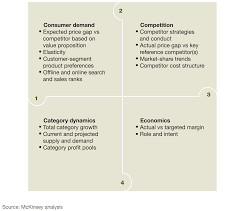 pricing in retail setting strategy mckinsey u0026 company