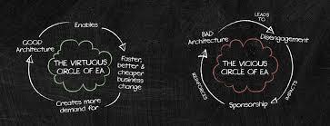 architecture practices ea capability development develop architecture practice