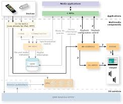 htons floor plans qnx software development platform 6 6 br qnx sdk for apps and