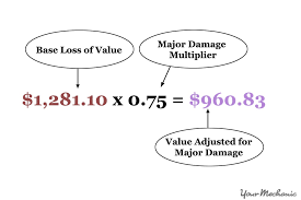 Estimate Your Car Value by How To Calculate The Diminished Value Of Your Car Yourmechanic