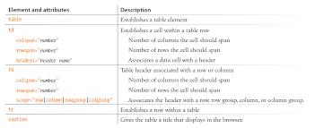 Html Table Title Webprogrammierung Vorlesung 1