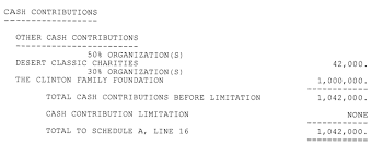 Tax Letter For Donation 96 Of Clinton Donations Went To The Clinton Foundation Zero Hedge