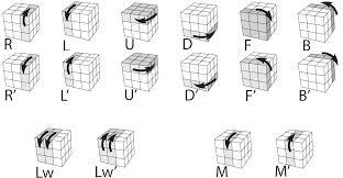 imagenes magicas en movimiento pdf solución rubik notación cubo de rubik 3x3x3 rubik s cube tutorial