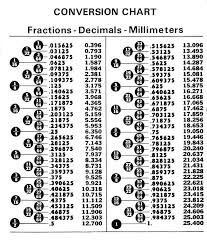 fraction to decimal conversion table inch fraction to decimal conversion chart printable dsfsfsf