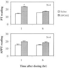 inhibition of factor xa reduces ischemic brain damage after download figure