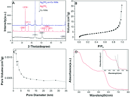 Esi Edge Banding Sinks by Biomimetic Synthesis Of Ag 3 Po 4 Nps Cu Nws With Visible Light