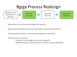 Job Seekers Resume Database by Bgiga Process Research And Assessment Services Resume Services