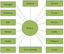 node js node js introduction
