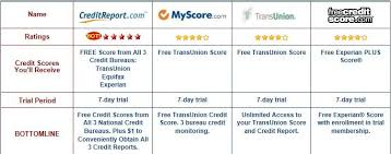 3 bureau credit report free http credit check com free credit report come take