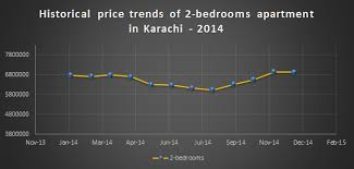 Average Price Of 2 Bedroom Apartment Historical Price Trends Of Apartments In Karachi 2014 Zameen Blog