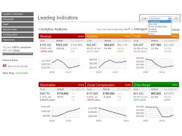 corelytics financial dashboard microsoft azure marketplace