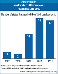 tanf emerging from the downturn a weaker safety net center on