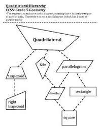 video classify quadrilaterals in a hierarchy 5th grade 5th