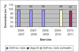 bureau du curateur partie i plan axé sur les résultats publié 2010 2011 ministère