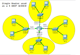 tutorial cisco packet tracer 5 3 configure single router as four dhcp server in cisco packet tracer
