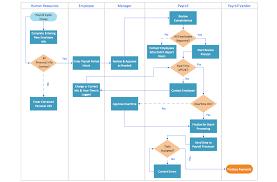 business process swim lane diagram medical office layout floor