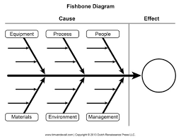 Fishbone Diagram Template Excel Fishbone Diagram Templates Find Word Templates