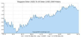 To Usd Singapore Dollar Sgd To Us Dollar Usd Currency Exchange Today